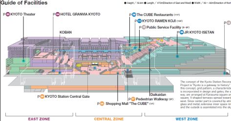 Kyoto Eki Schnittansicht